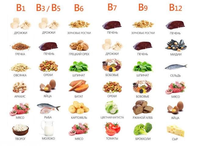 Витамины группы B, продукты