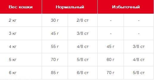 Таблица нормального и избыточного веса кошки